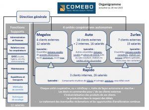 Organigramme de COMEBO